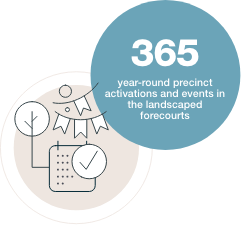 365 year-round precinct activations and events in the landscaped forecourts