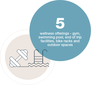5 wellness offerings - gym, swimming pool, end of trip facilities, bike racks and outdoor spaces