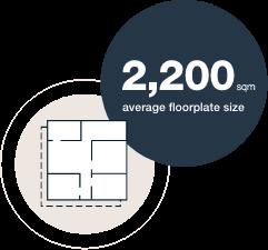 2200 sqm average floorplate size